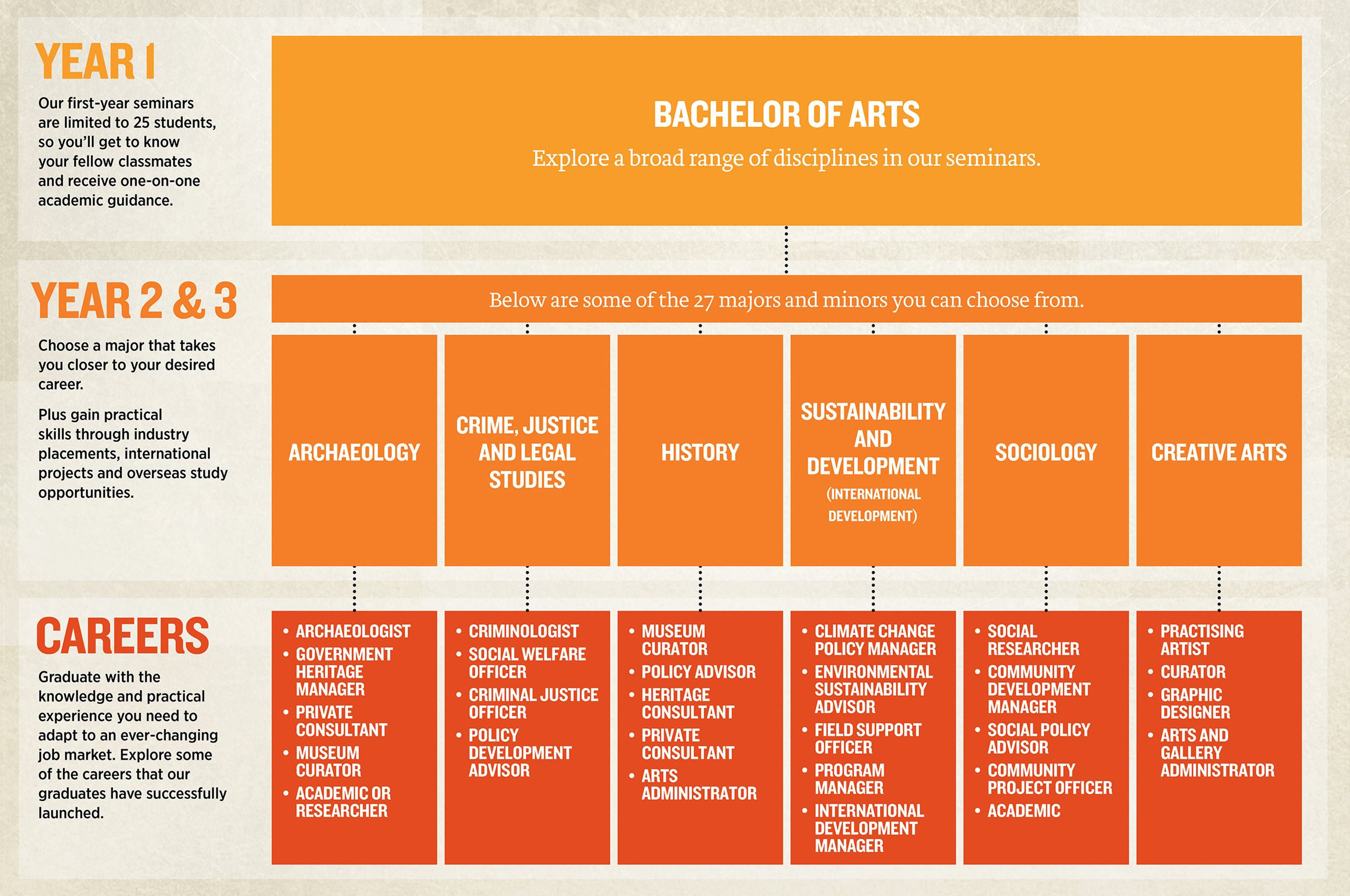 What exactly do u study in the bachelor of arts (media and communications)?